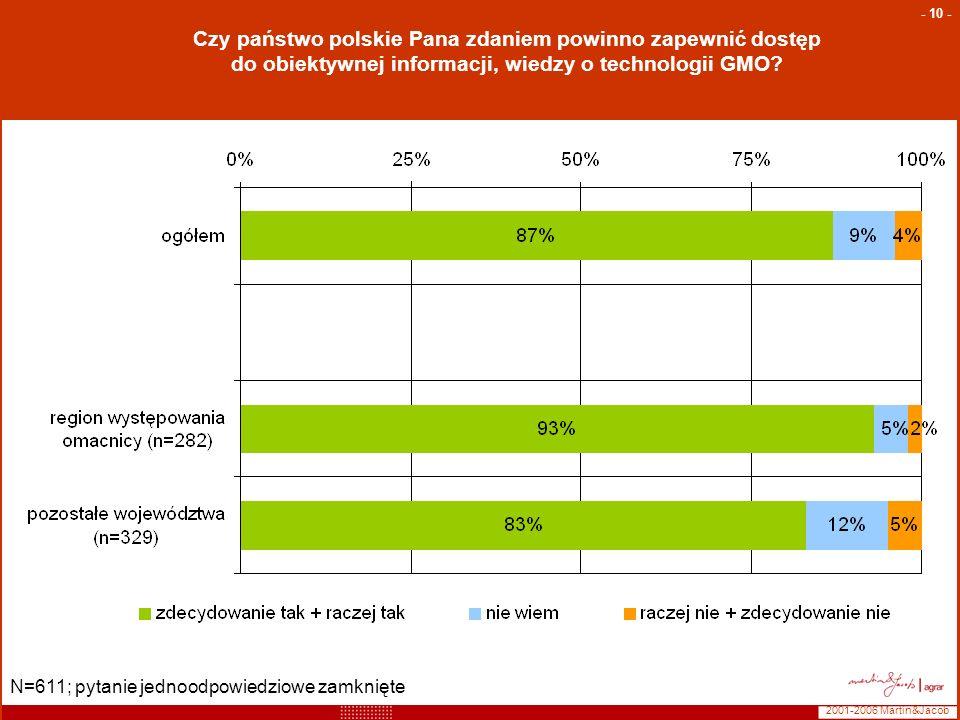 Czy państwo polskie Pana zdaniem powinno zapewnić dostęp do obiektywnej informacji, wiedzy o technologii GMO