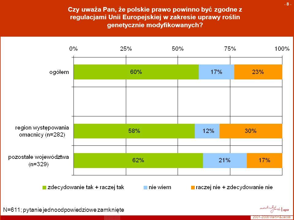 Czy uważa Pan, że polskie prawo powinno być zgodne z regulacjami Unii Europejskiej w zakresie uprawy roślin genetycznie modyfikowanych