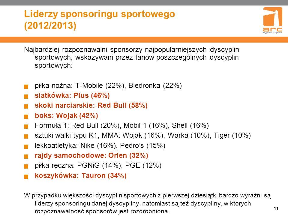 Liderzy sponsoringu sportowego (2012/2013)