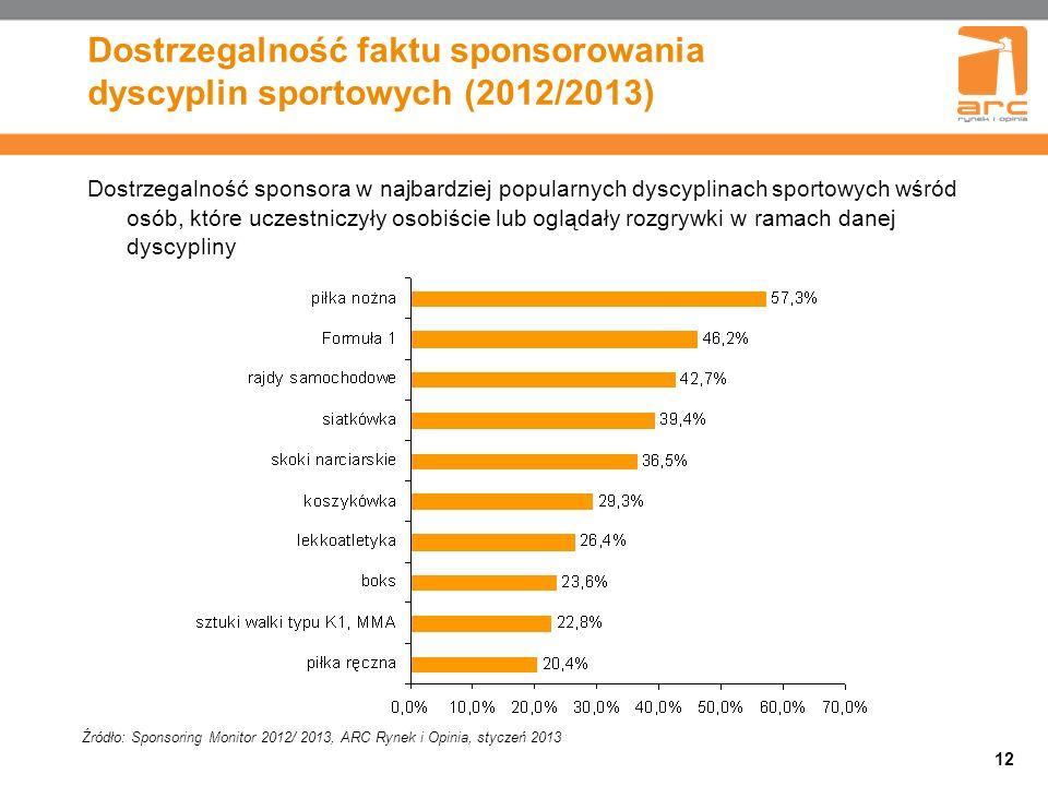 Dostrzegalność faktu sponsorowania dyscyplin sportowych (2012/2013)