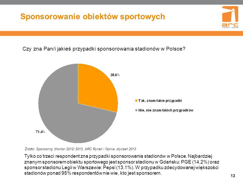 Sponsorowanie obiektów sportowych