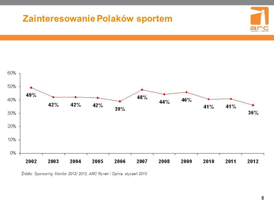 Zainteresowanie Polaków sportem