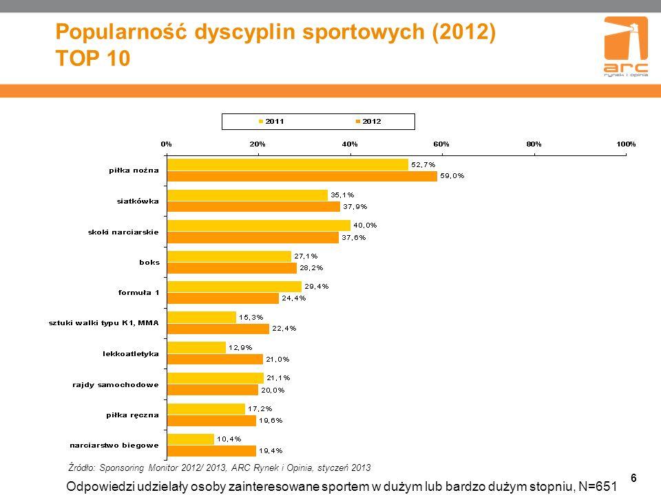 Popularność dyscyplin sportowych (2012) TOP 10