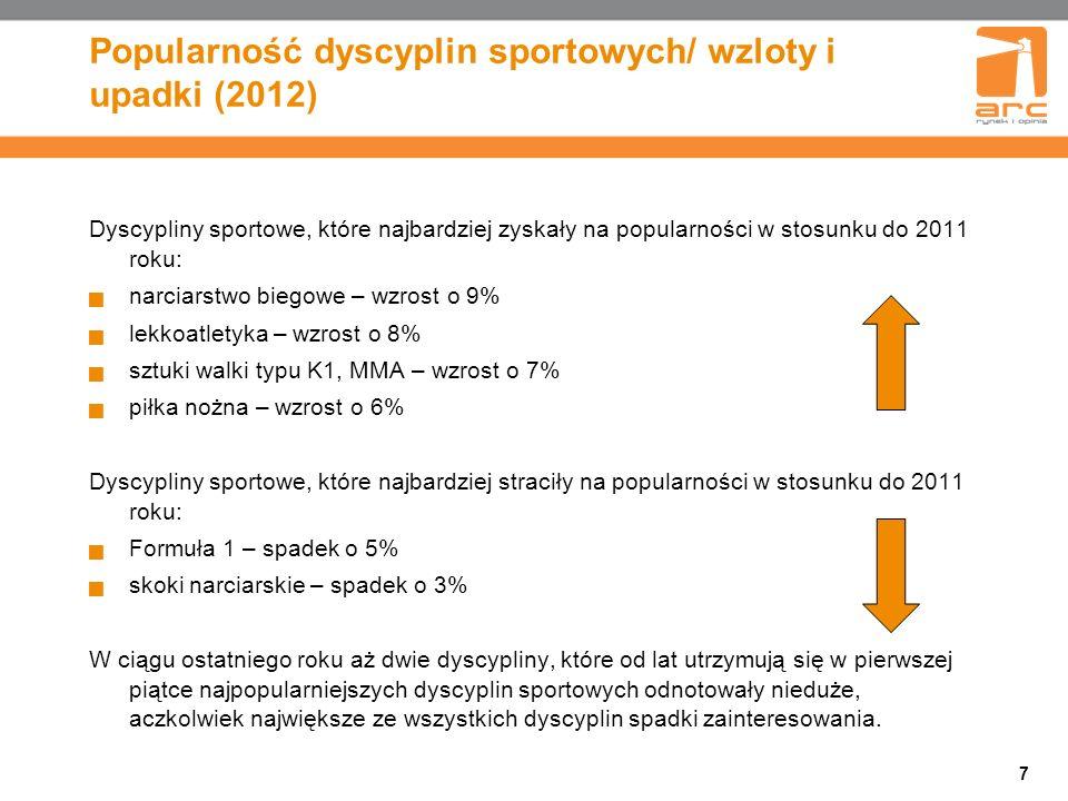 Popularność dyscyplin sportowych/ wzloty i upadki (2012)