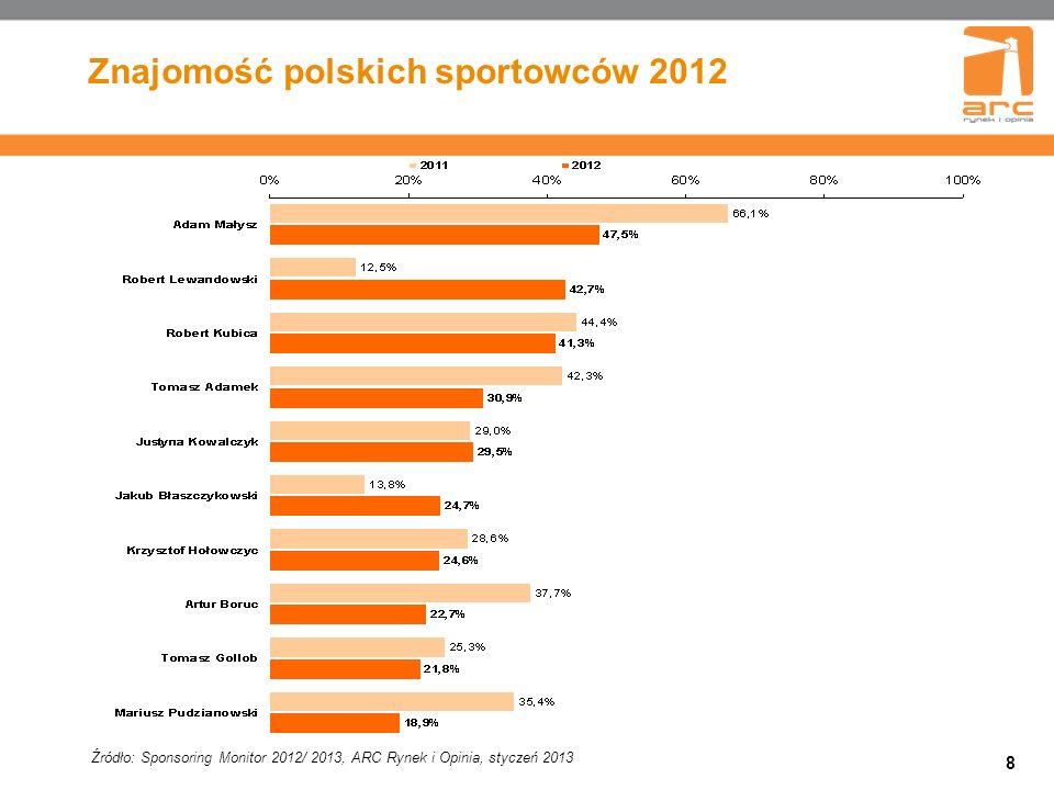 Znajomość polskich sportowców 2012