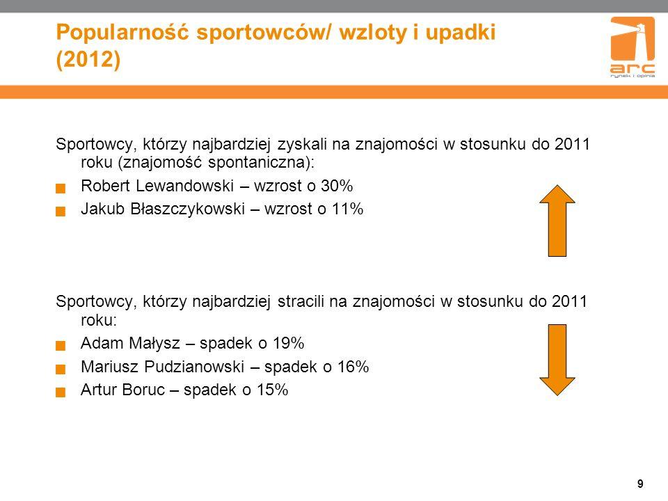Popularność sportowców/ wzloty i upadki (2012)