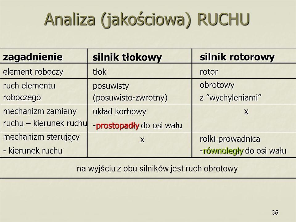 Analiza (jakościowa) RUCHU