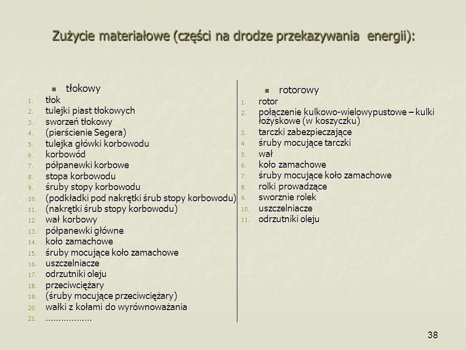 Zużycie materiałowe (części na drodze przekazywania energii):