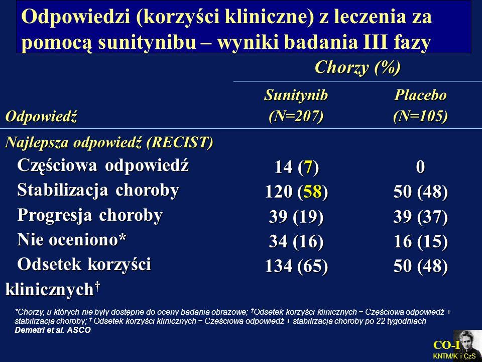 Odpowiedzi (korzyści kliniczne) z leczenia za pomocą sunitynibu – wyniki badania III fazy