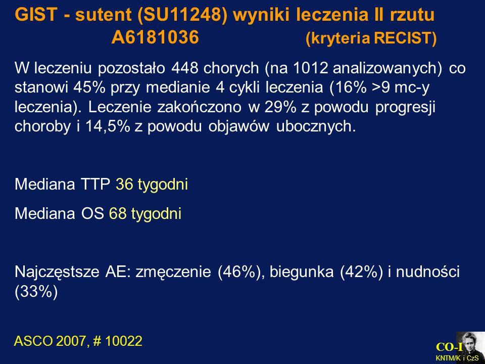 GIST - sutent (SU11248) wyniki leczenia II rzutu. A6181036