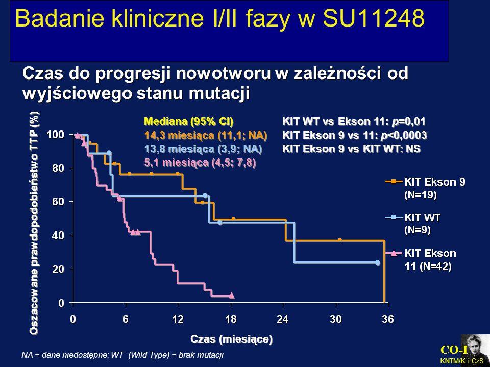 Badanie kliniczne I/II fazy w SU11248