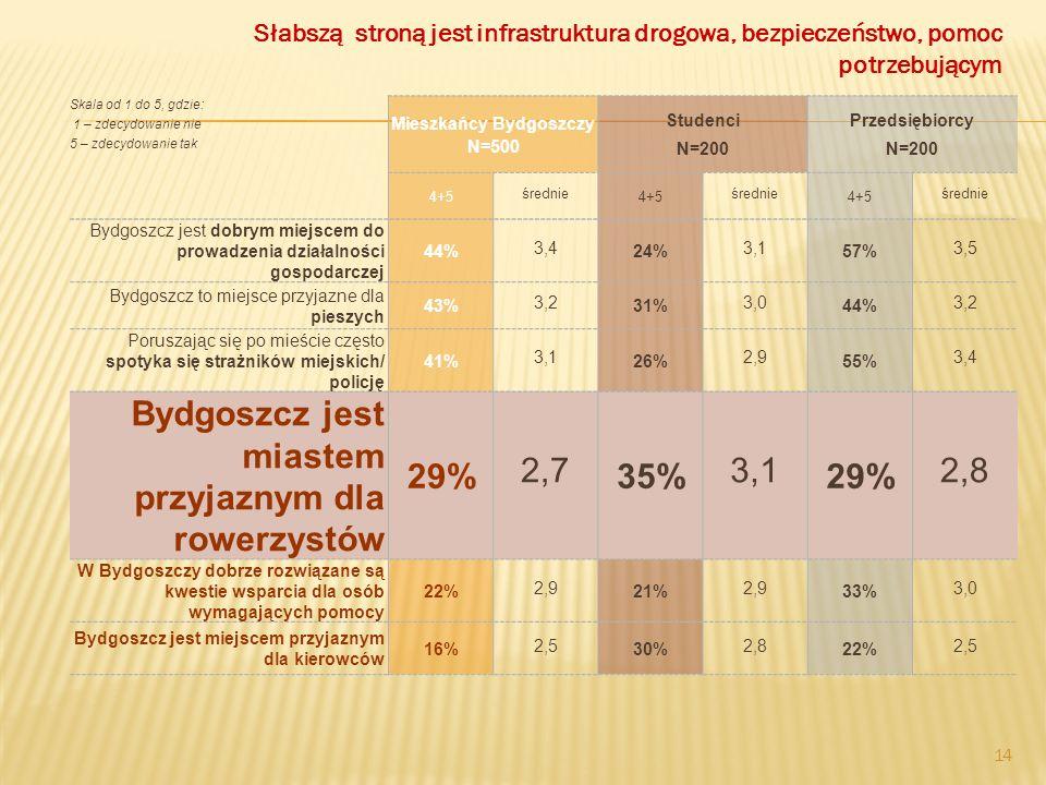 Mieszkańcy Bydgoszczy N=500