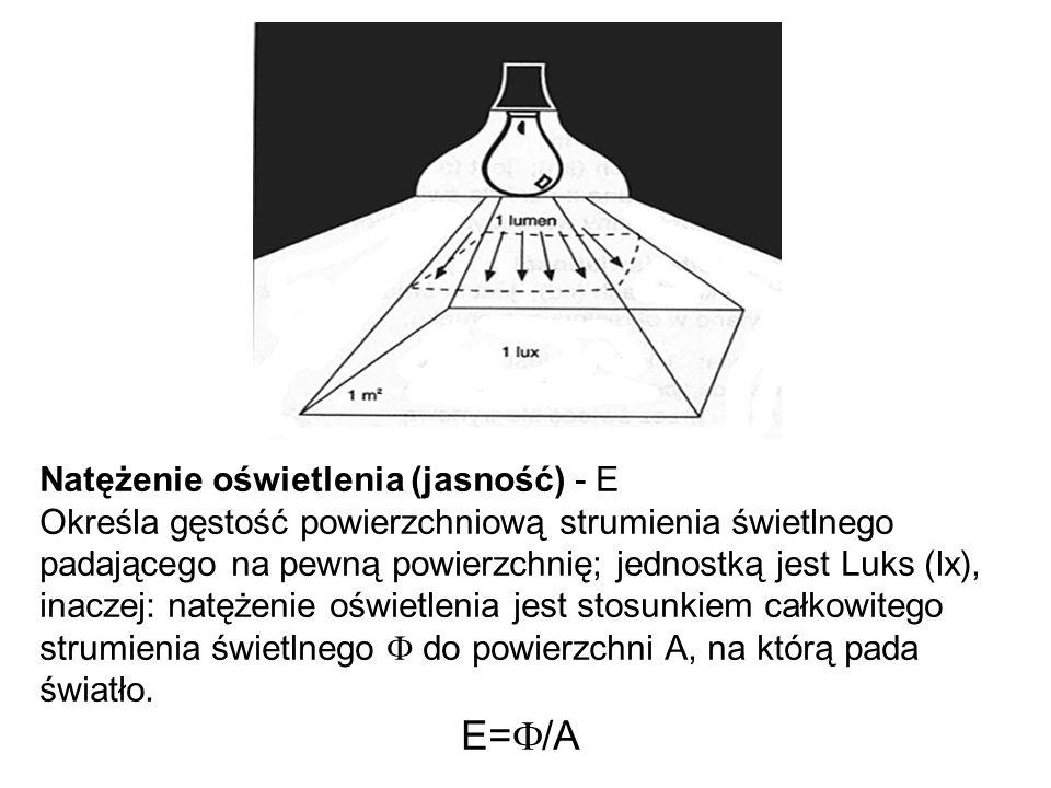 Natężenie oświetlenia (jasność) - E Określa gęstość powierzchniową strumienia świetlnego padającego na pewną powierzchnię; jednostką jest Luks (lx), inaczej: natężenie oświetlenia jest stosunkiem całkowitego strumienia świetlnego F do powierzchni A, na którą pada światło.