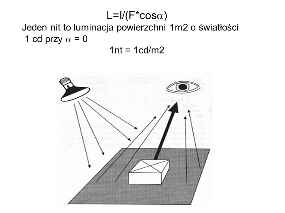 L=I/(F*cosa) Jeden nit to luminacja powierzchni 1m2 o światłości