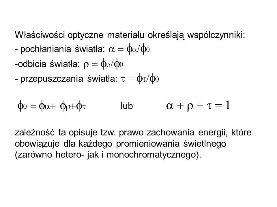 Właściwości optyczne materiału określają wspólczynniki:
