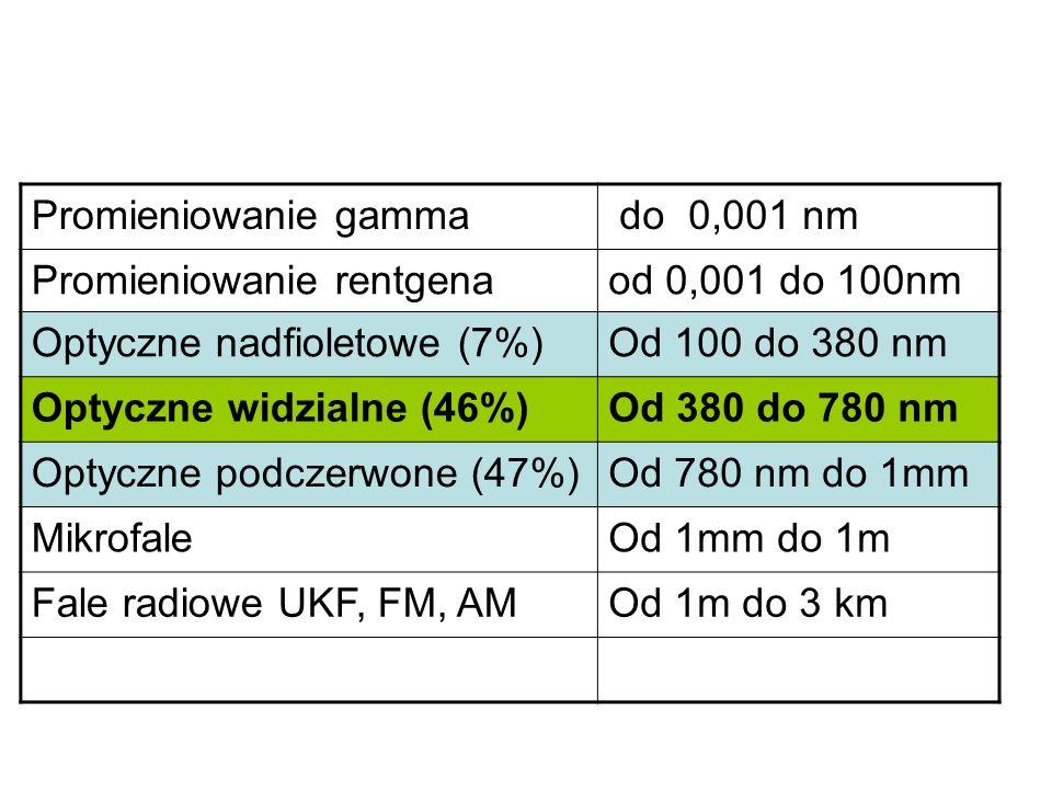 Promieniowanie gamma do 0,001 nm. Promieniowanie rentgena. od 0,001 do 100nm. Optyczne nadfioletowe (7%)