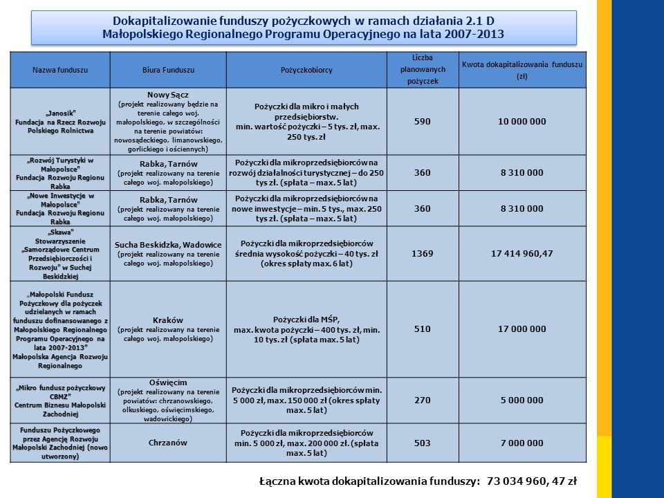 Dokapitalizowanie funduszy pożyczkowych w ramach działania 2