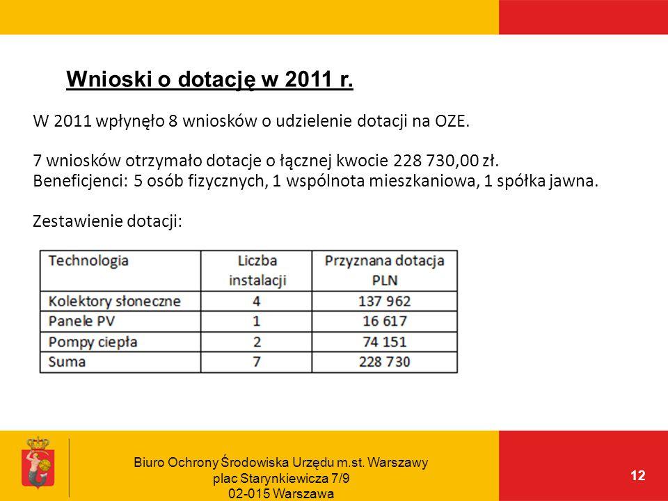 Wnioski o dotację w 2011 r.W 2011 wpłynęło 8 wniosków o udzielenie dotacji na OZE. 7 wniosków otrzymało dotacje o łącznej kwocie 228 730,00 zł.