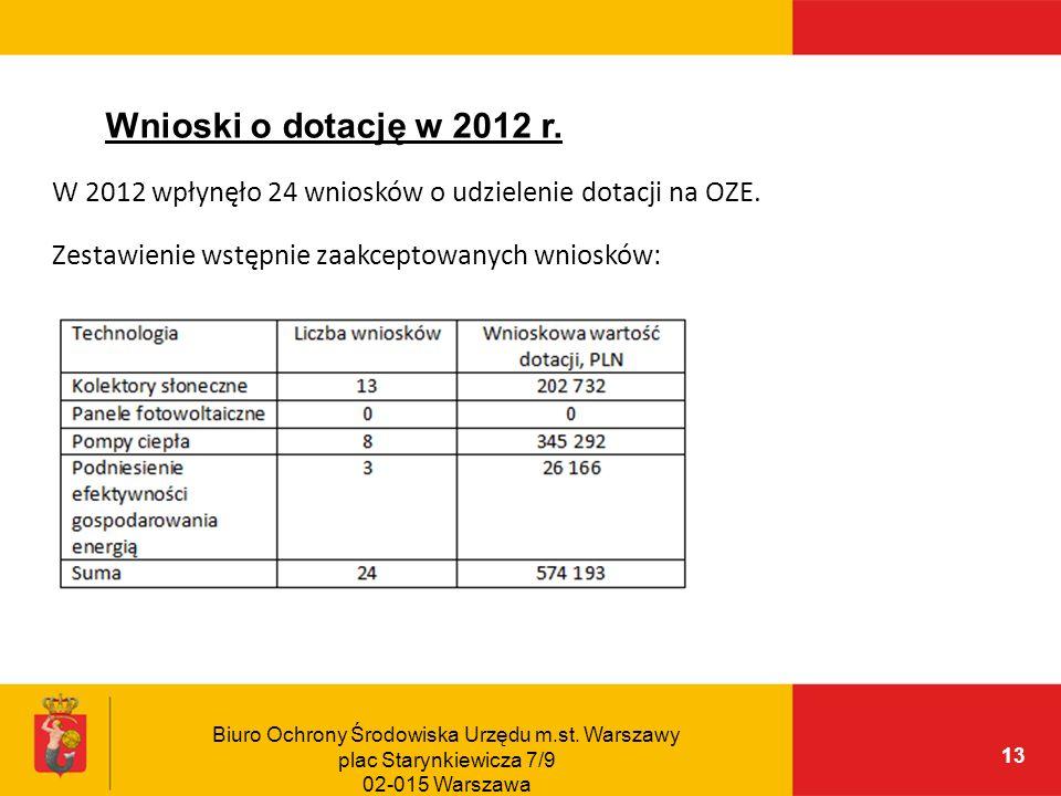 Wnioski o dotację w 2012 r.W 2012 wpłynęło 24 wniosków o udzielenie dotacji na OZE. Zestawienie wstępnie zaakceptowanych wniosków: