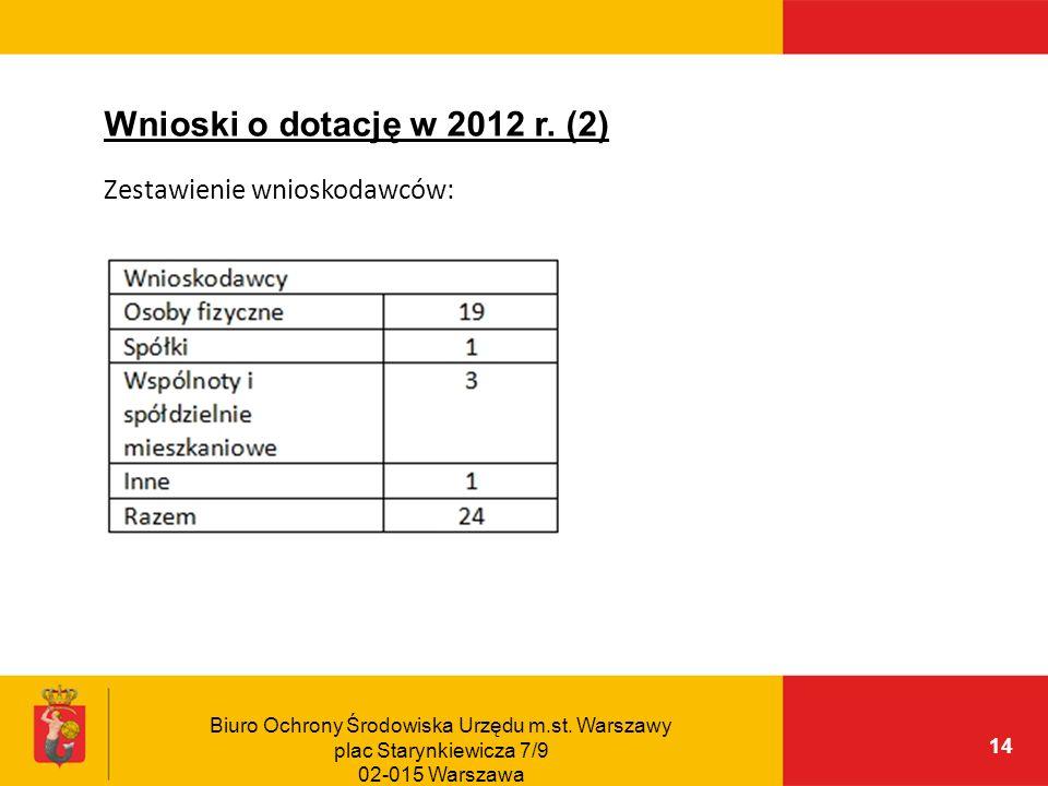 Wnioski o dotację w 2012 r. (2) Zestawienie wnioskodawców: