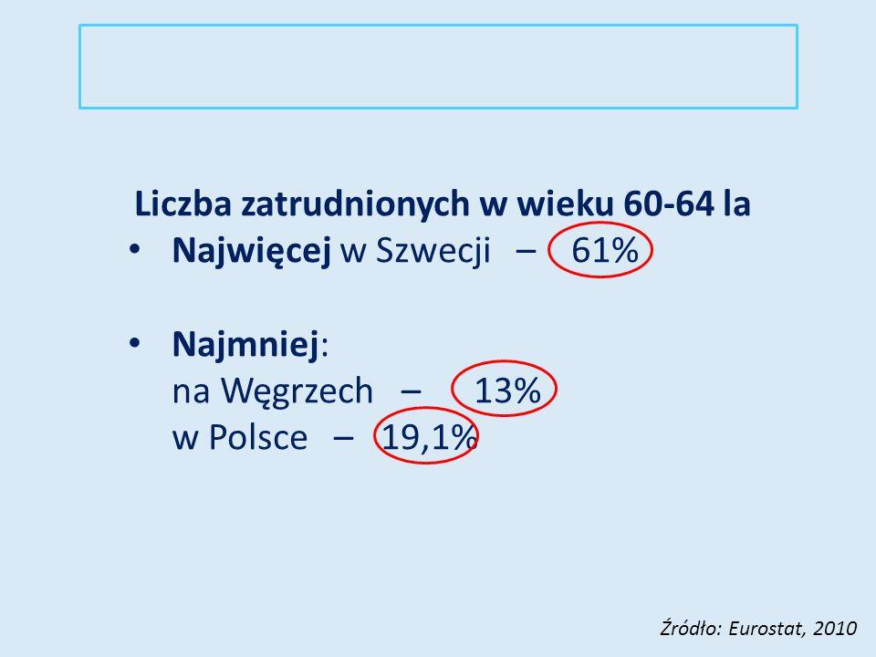 Liczba zatrudnionych w wieku 60-64 la