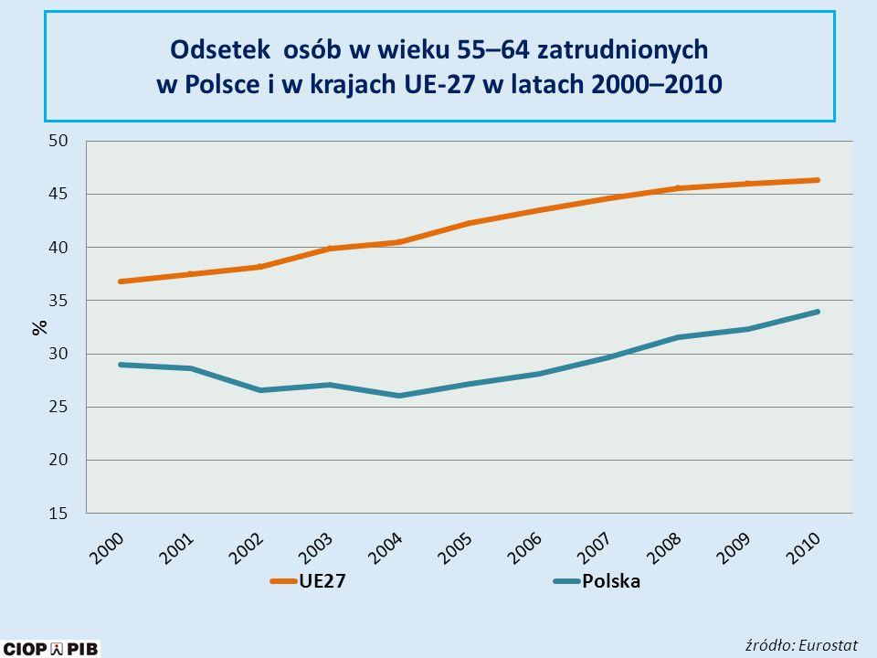 Odsetek osób w wieku 55–64 zatrudnionych w Polsce i w krajach UE-27 w latach 2000–2010