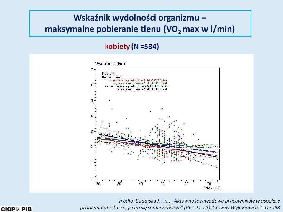 Wskaźnik wydolności organizmu – maksymalne pobieranie tlenu (VO2 max w l/min)