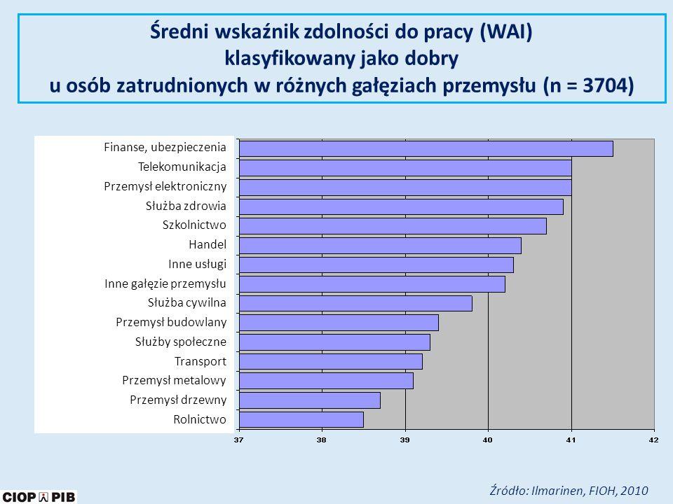 Średni wskaźnik zdolności do pracy (WAI) klasyfikowany jako dobry u osób zatrudnionych w różnych gałęziach przemysłu (n = 3704)
