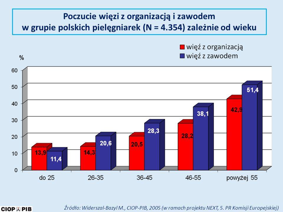 Poczucie więzi z organizacją i zawodem w grupie polskich pielęgniarek (N = 4.354) zależnie od wieku