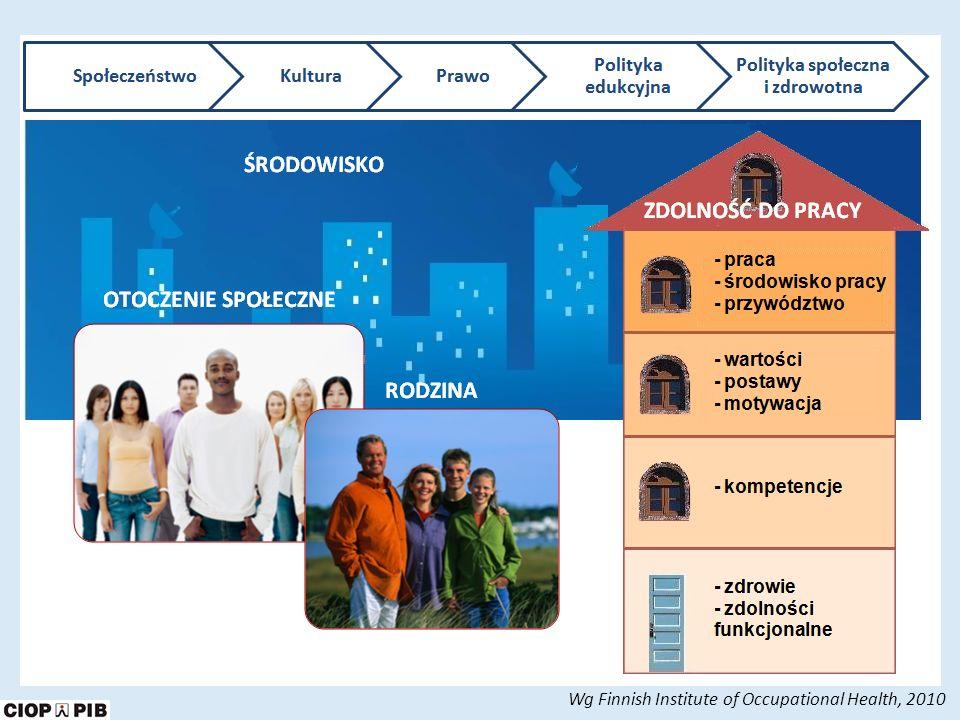 Wg Finnish Institute of Occupational Health, 2010