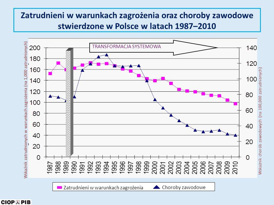 Zatrudnieni w warunkach zagrożenia oraz choroby zawodowe stwierdzone w Polsce w latach 1987–2010