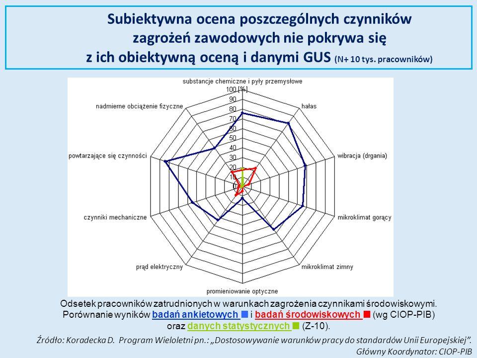 Subiektywna ocena poszczególnych czynników zagrożeń zawodowych nie pokrywa się z ich obiektywną oceną i danymi GUS (N+ 10 tys. pracowników)