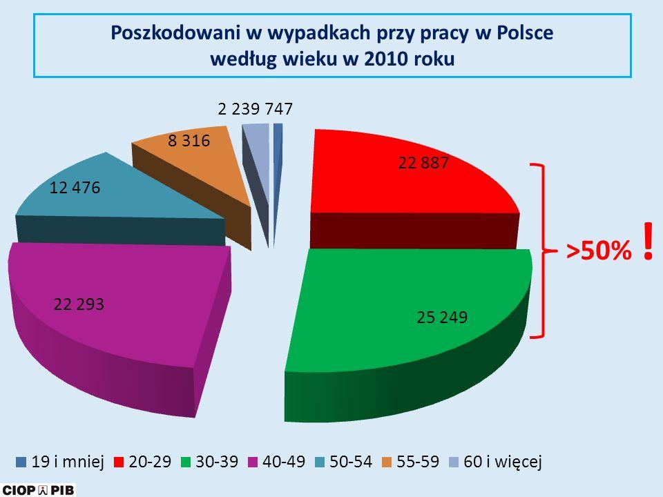 Poszkodowani w wypadkach przy pracy w Polsce według wieku w 2010 roku