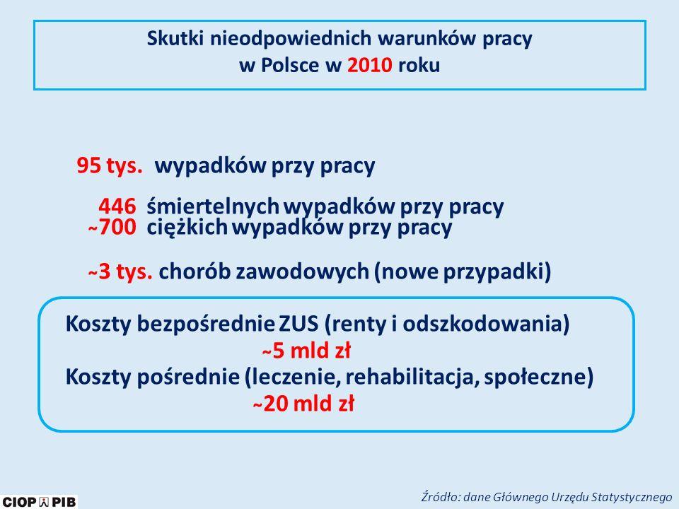 Skutki nieodpowiednich warunków pracy w Polsce w 2010 roku