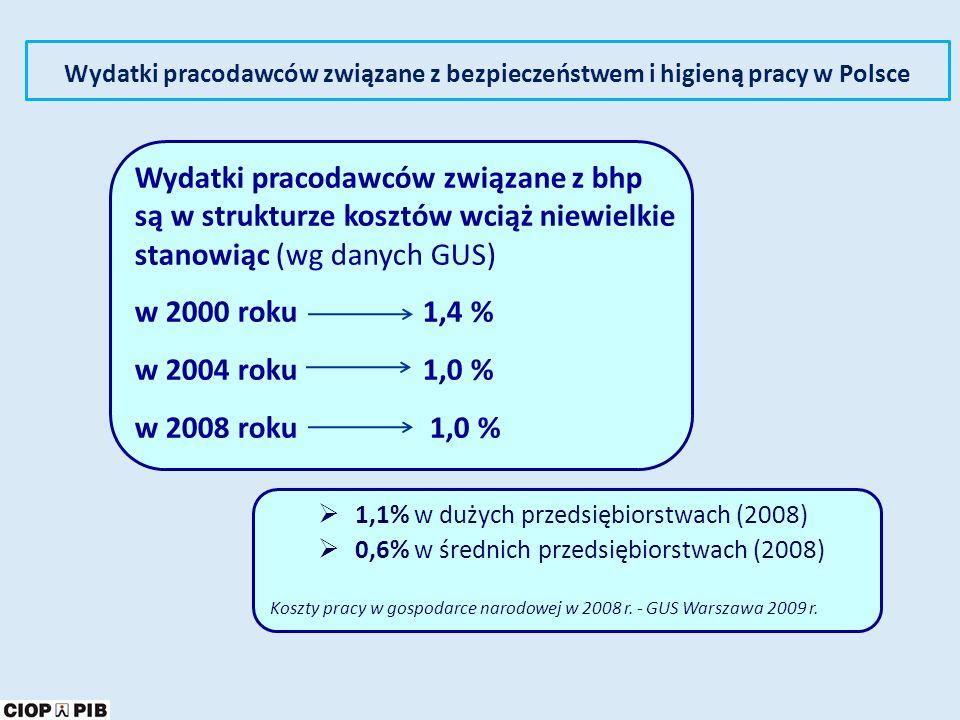 Wydatki pracodawców związane z bezpieczeństwem i higieną pracy w Polsce