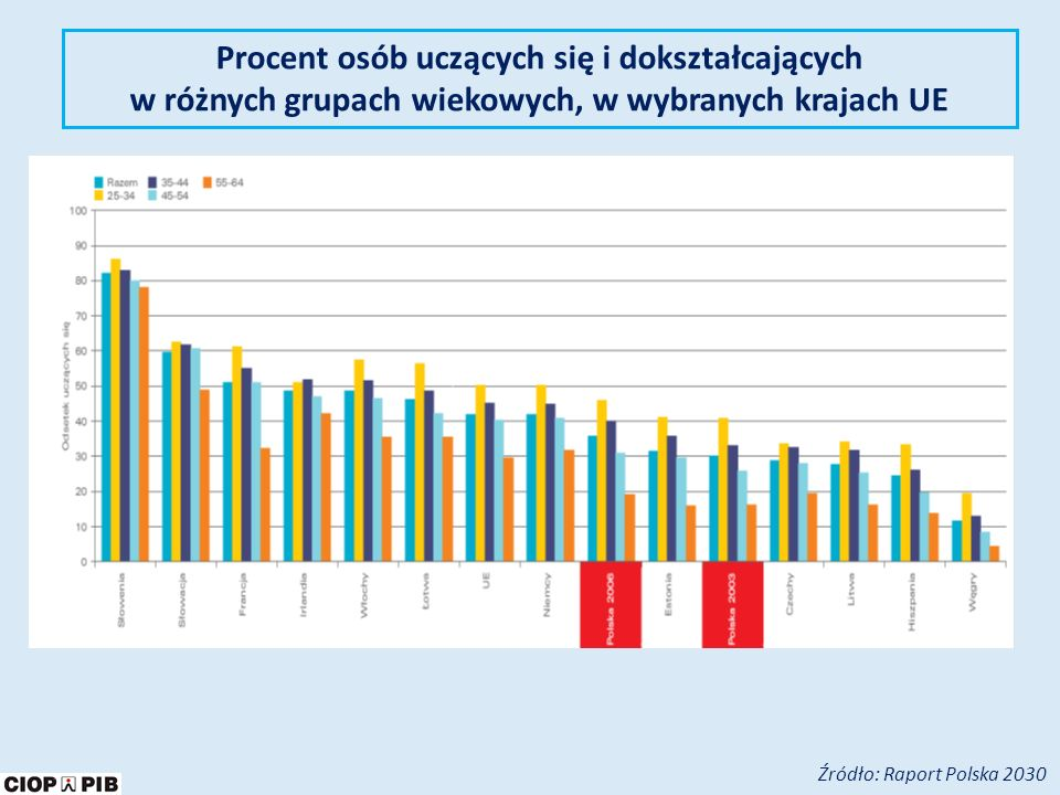 Procent osób uczących się i dokształcających w różnych grupach wiekowych, w wybranych krajach UE