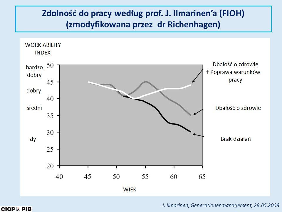 Zdolność do pracy według prof. J. Ilmarinen'a (FIOH)