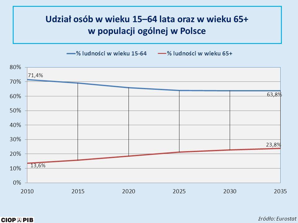 Udział osób w wieku 15–64 lata oraz w wieku 65+ w populacji ogólnej w Polsce