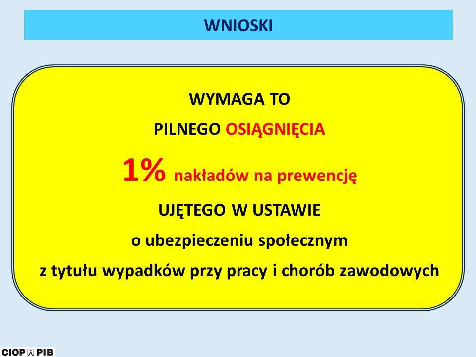 1% nakładów na prewencję