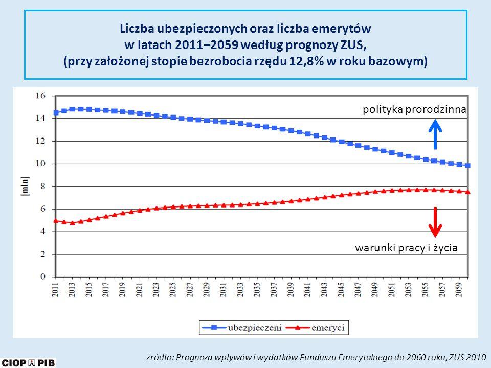 Liczba ubezpieczonych oraz liczba emerytów w latach 2011–2059 według prognozy ZUS, (przy założonej stopie bezrobocia rzędu 12,8% w roku bazowym)