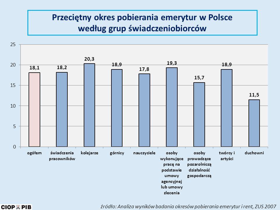 Przeciętny okres pobierania emerytur w Polsce według grup świadczeniobiorców
