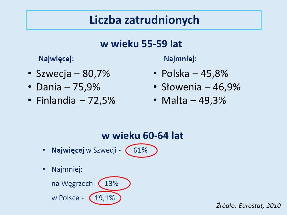 Liczba zatrudnionych w wieku 55-59 lat Szwecja – 80,7% Dania – 75,9%