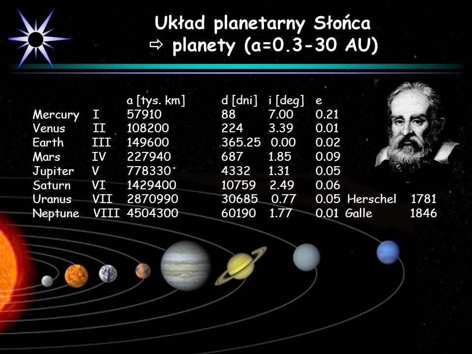 Układ planetarny Słońca
