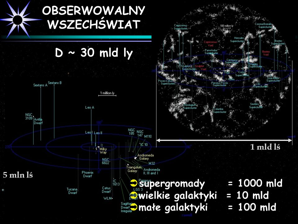 OBSERWOWALNY WSZECHŚWIAT D ~ 30 mld ly