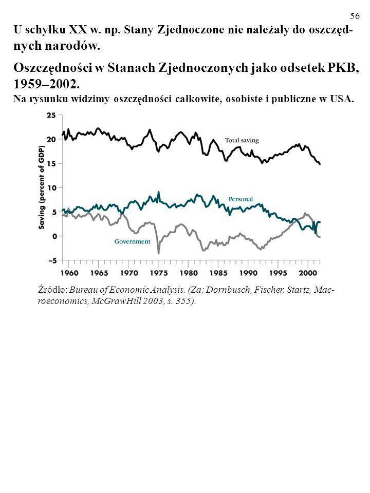 Oszczędności w Stanach Zjednoczonych jako odsetek PKB, 1959–2002.