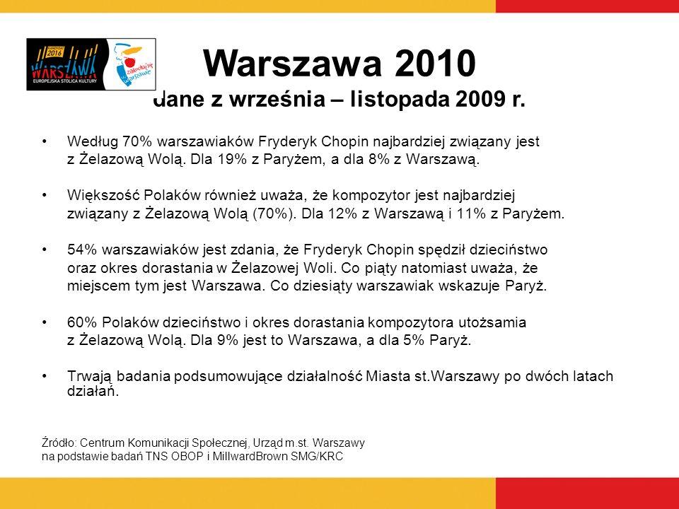 Warszawa 2010 dane z września – listopada 2009 r.