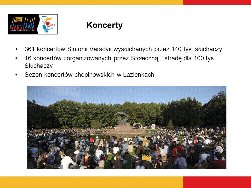 Koncerty 361 koncertów Sinfonii Varsovii wysłuchanych przez 140 tys. słuchaczy.