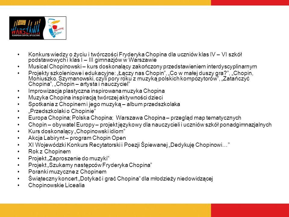 Konkurs wiedzy o życiu i twórczości Fryderyka Chopina dla uczniów klas IV – VI szkół podstawowych i klas I – III gimnazjów w Warszawie