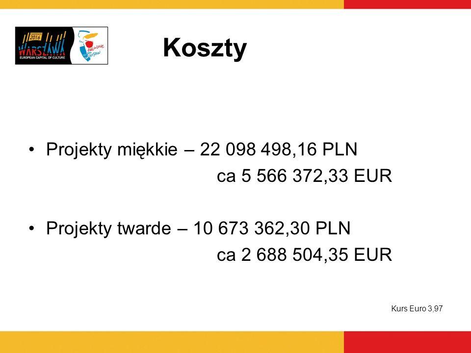 Koszty Projekty miękkie – 22 098 498,16 PLN ca 5 566 372,33 EUR
