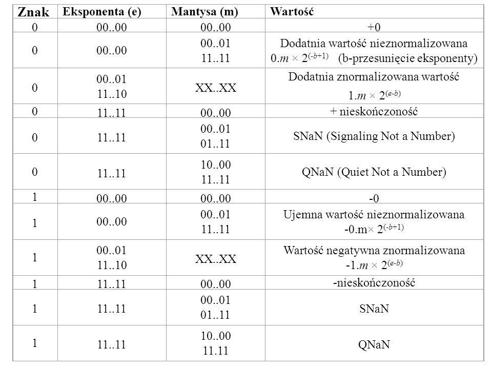 Znak References Eksponenta (e) Mantysa (m) Wartość 00..00 +0